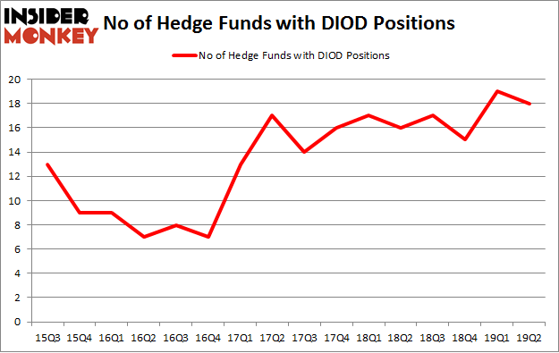 No of Hedge Funds with DIOD Positions