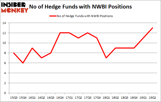 No of Hedge Funds with NWBI Positions