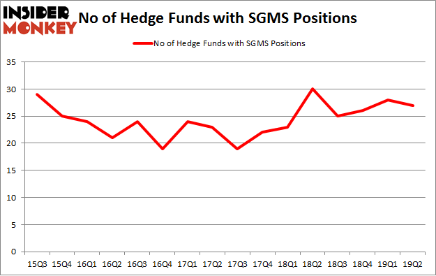 No of Hedge Funds with SGMS Positions