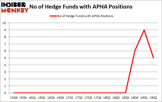 No of Hedge Funds with APHA Positions