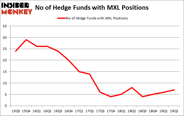 No of Hedge Funds with MXL Positions