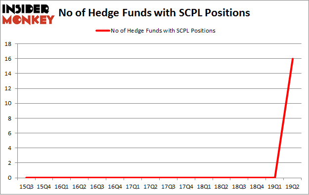 No of Hedge Funds with SCPL Positions