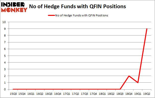 No of Hedge Funds with QFIN Positions