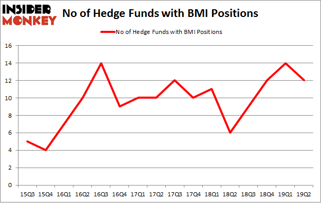 No of Hedge Funds with BMI Positions