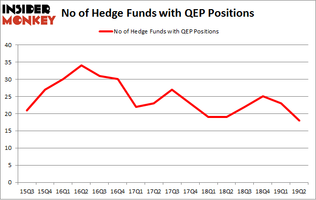 No of Hedge Funds with QEP Positions