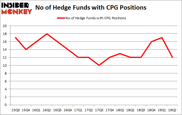 No of Hedge Funds with CPG Positions