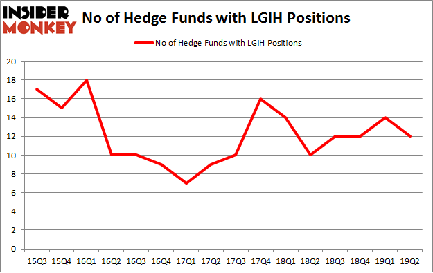 No of Hedge Funds with LGIH Positions