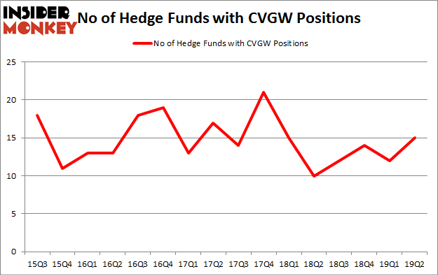 No of Hedge Funds with CVGW Positions