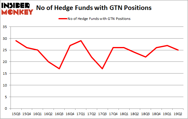 No of Hedge Funds with GTN Positions