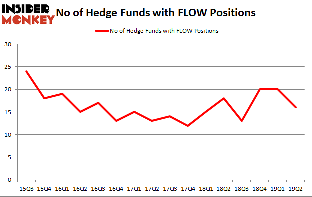 No of Hedge Funds with FLOW Positions