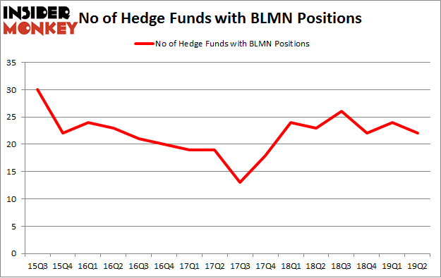 No of Hedge Funds with BLMN Positions