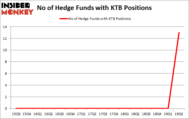 No of Hedge Funds with KTB Positions