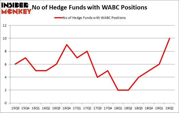 No of Hedge Funds with WABC Positions
