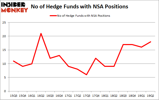 No of Hedge Funds with NSA Positions