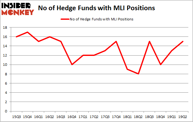 No of Hedge Funds with MLI Positions