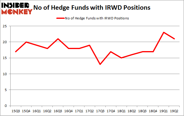 No of Hedge Funds with IRWD Positions