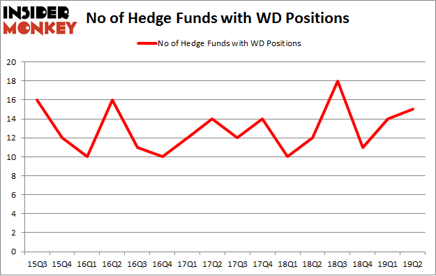 No of Hedge Funds with WD Positions