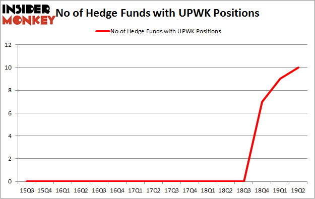 No of Hedge Funds with UPWK Positions
