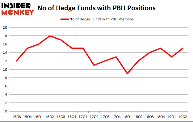 No of Hedge Funds with PBH Positions