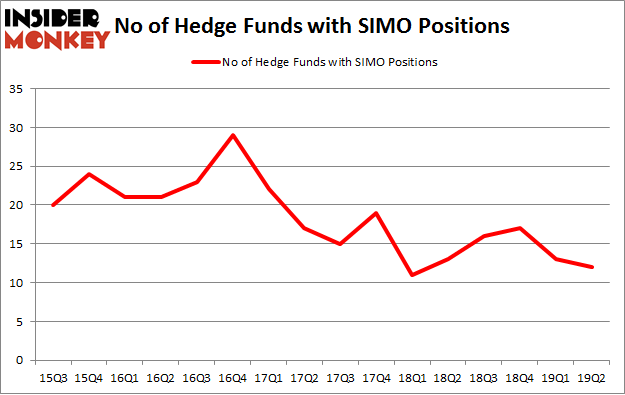 No of Hedge Funds with SIMO Positions