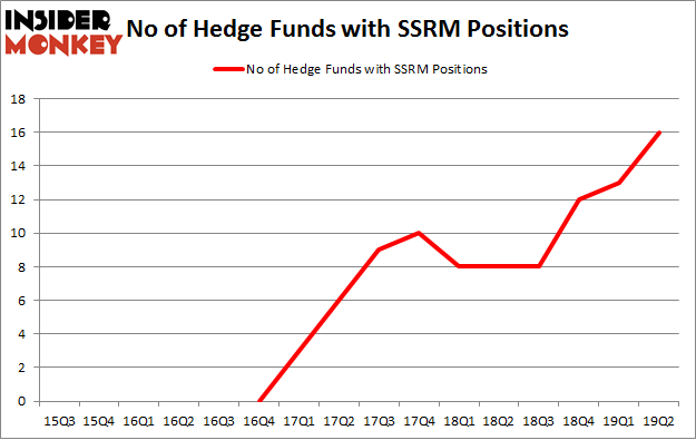 No of Hedge Funds with SSRM Positions