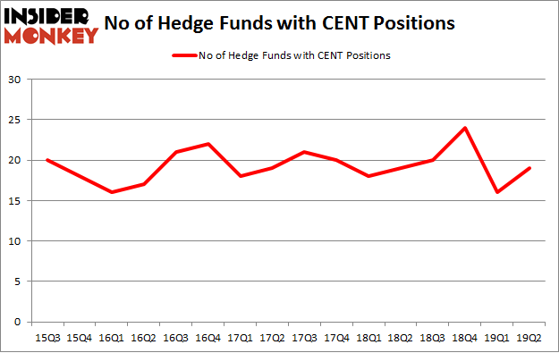 No of Hedge Funds with CENT Positions
