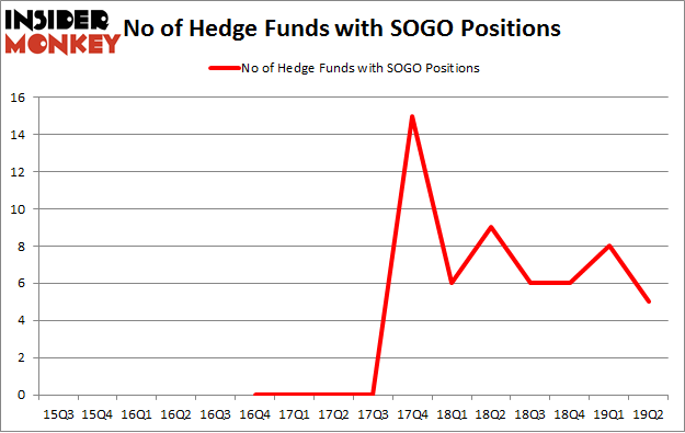 No of Hedge Funds with SOGO Positions