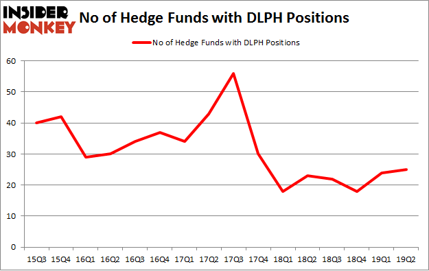 No of Hedge Funds with DLPH Positions