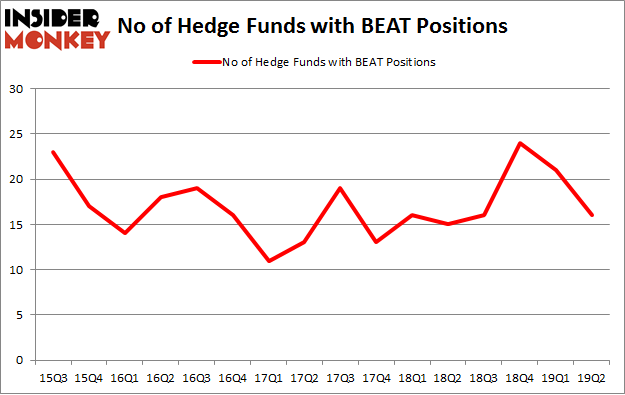 No of Hedge Funds with BEAT Positions