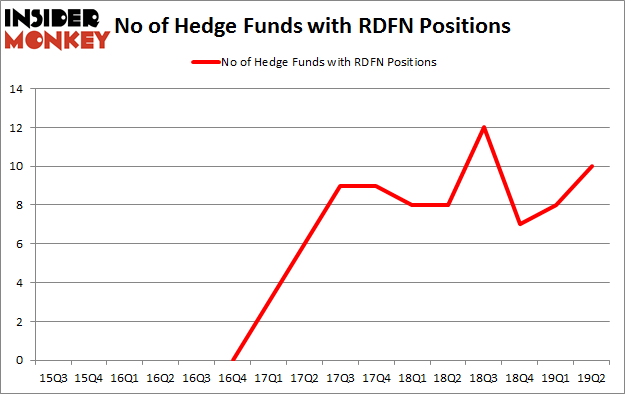 No of Hedge Funds with RDFN Positions