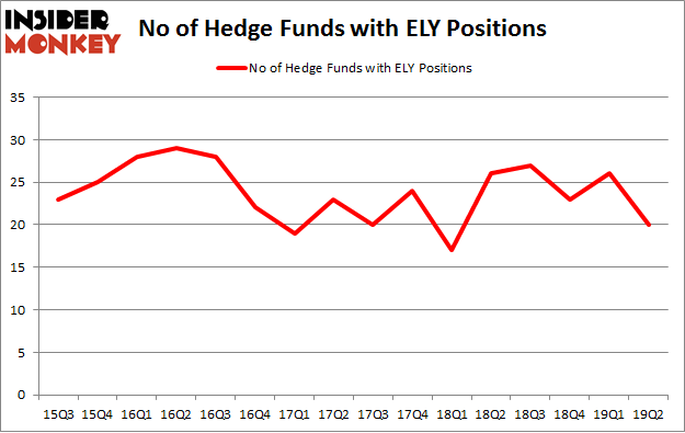 No of Hedge Funds with ELY Positions
