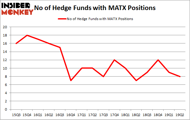 No of Hedge Funds with MATX Positions