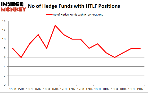 No of Hedge Funds with HTLF Positions