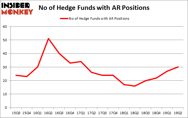 No of Hedge Funds with AR Positions