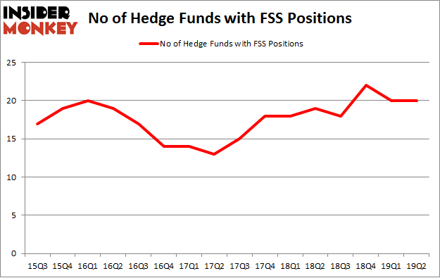 No of Hedge Funds with FSS Positions
