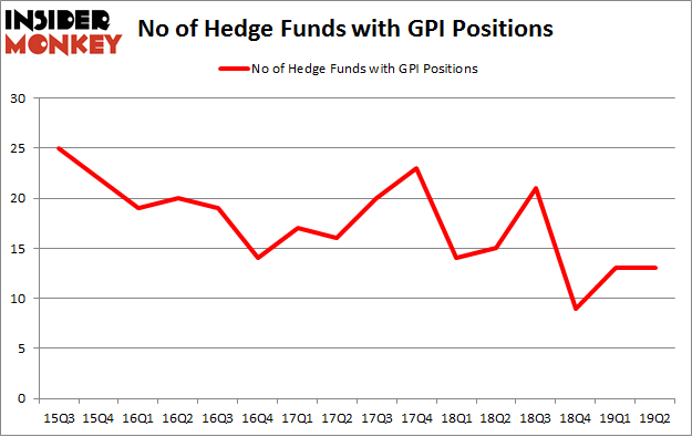No of Hedge Funds with GPI Positions