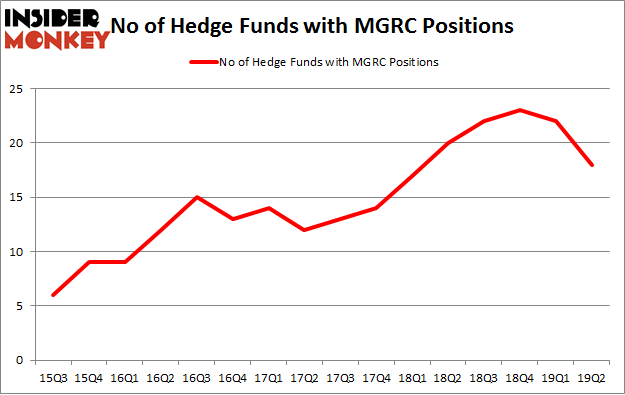 No of Hedge Funds with MGRC Positions
