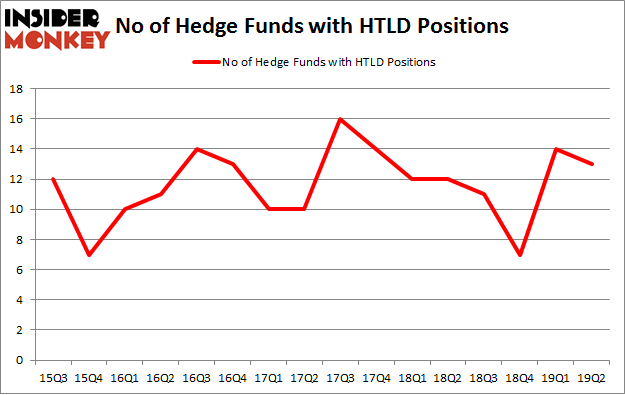 No of Hedge Funds with HTLD Positions