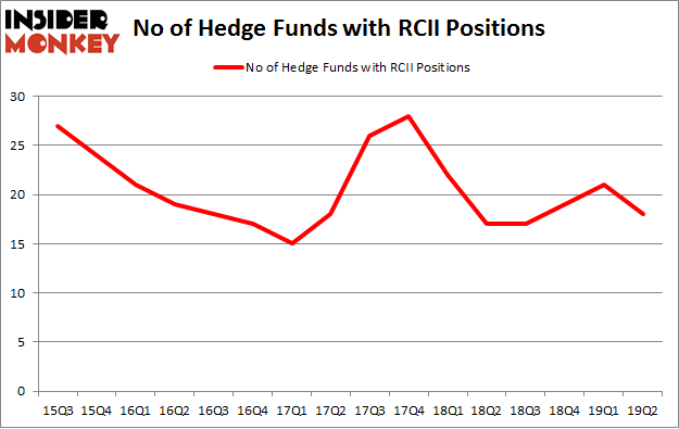 No of Hedge Funds with RCII Positions