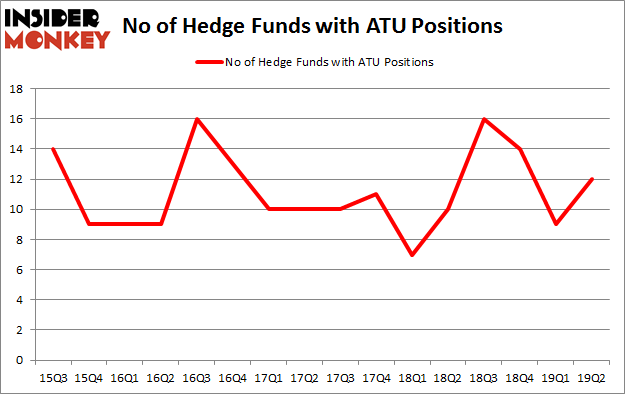 No of Hedge Funds with ATU Positions