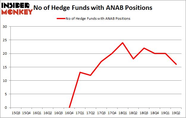 No of Hedge Funds with ANAB Positions