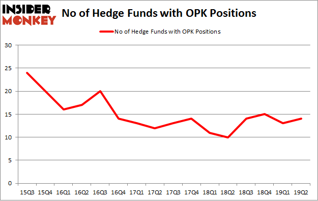 No of Hedge Funds with OPK Positions
