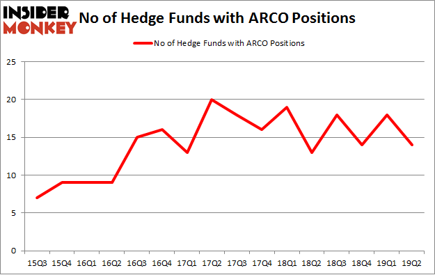 No of Hedge Funds with ARCO Positions