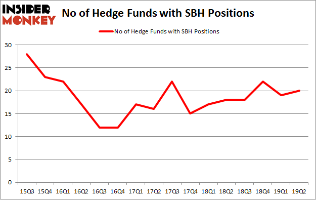 No of Hedge Funds with SBH Positions