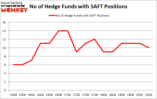No of Hedge Funds with SAFT Positions