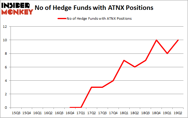 No of Hedge Funds with ATNX Positions