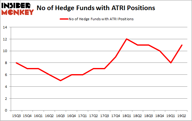 No of Hedge Funds with ATRI Positions