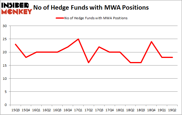 No of Hedge Funds with MWA Positions