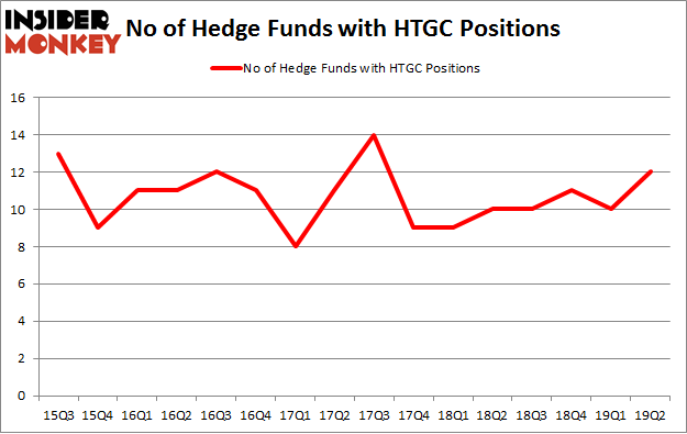 No of Hedge Funds with HTGC Positions