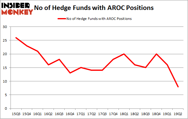 No of Hedge Funds with AROC Positions